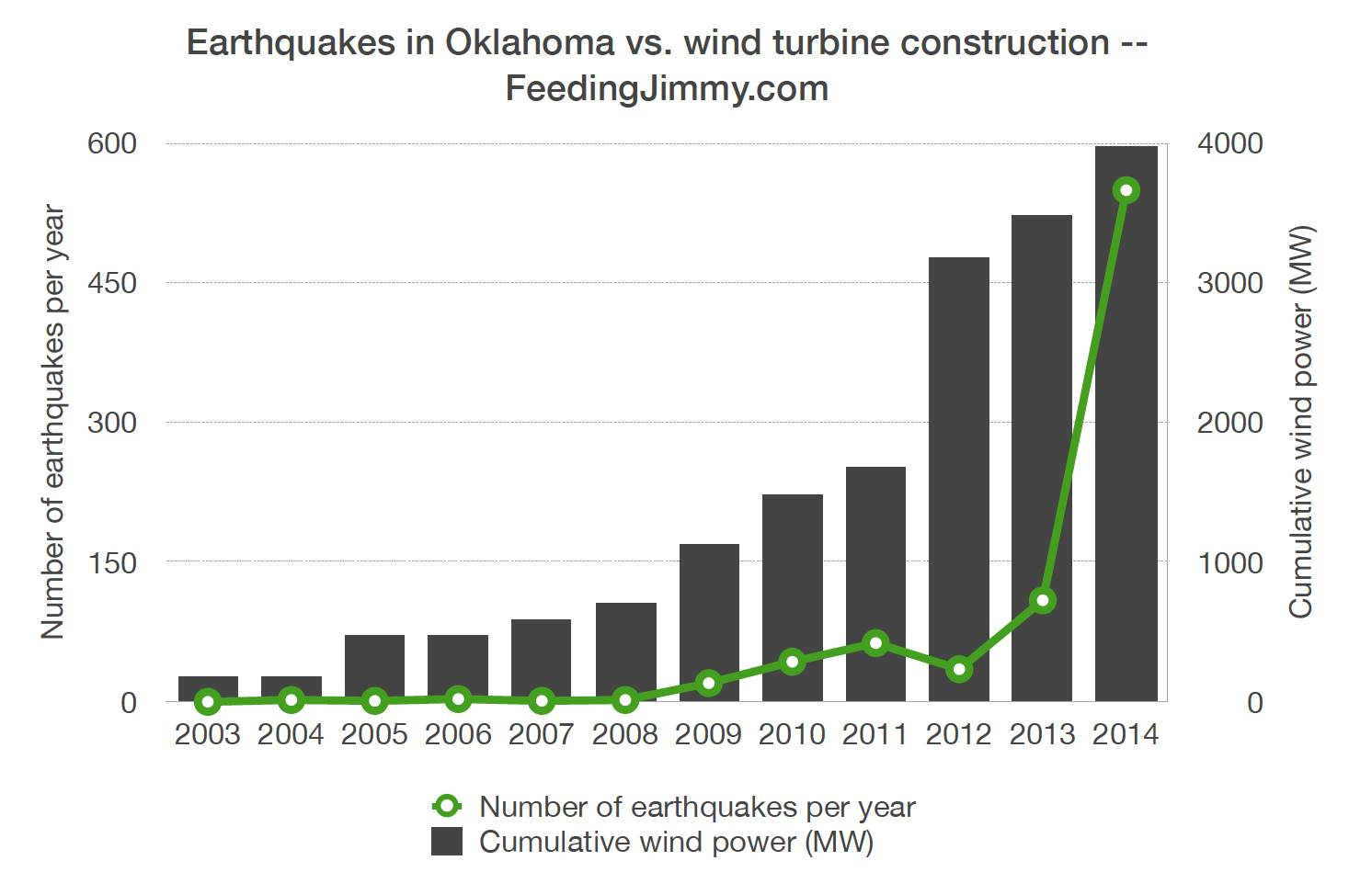 Wind turbine earthquakes